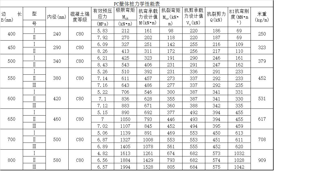 pc壁體樁力學性能表.png